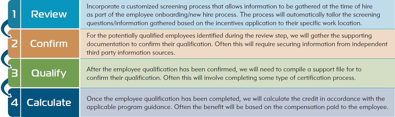 Phases to Secure Employment Incentives